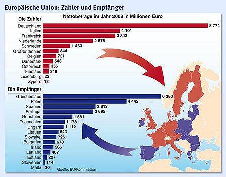 Die BRD zahlt am meisten, Griechenland erhält am meisten (Zahlen von 2008)